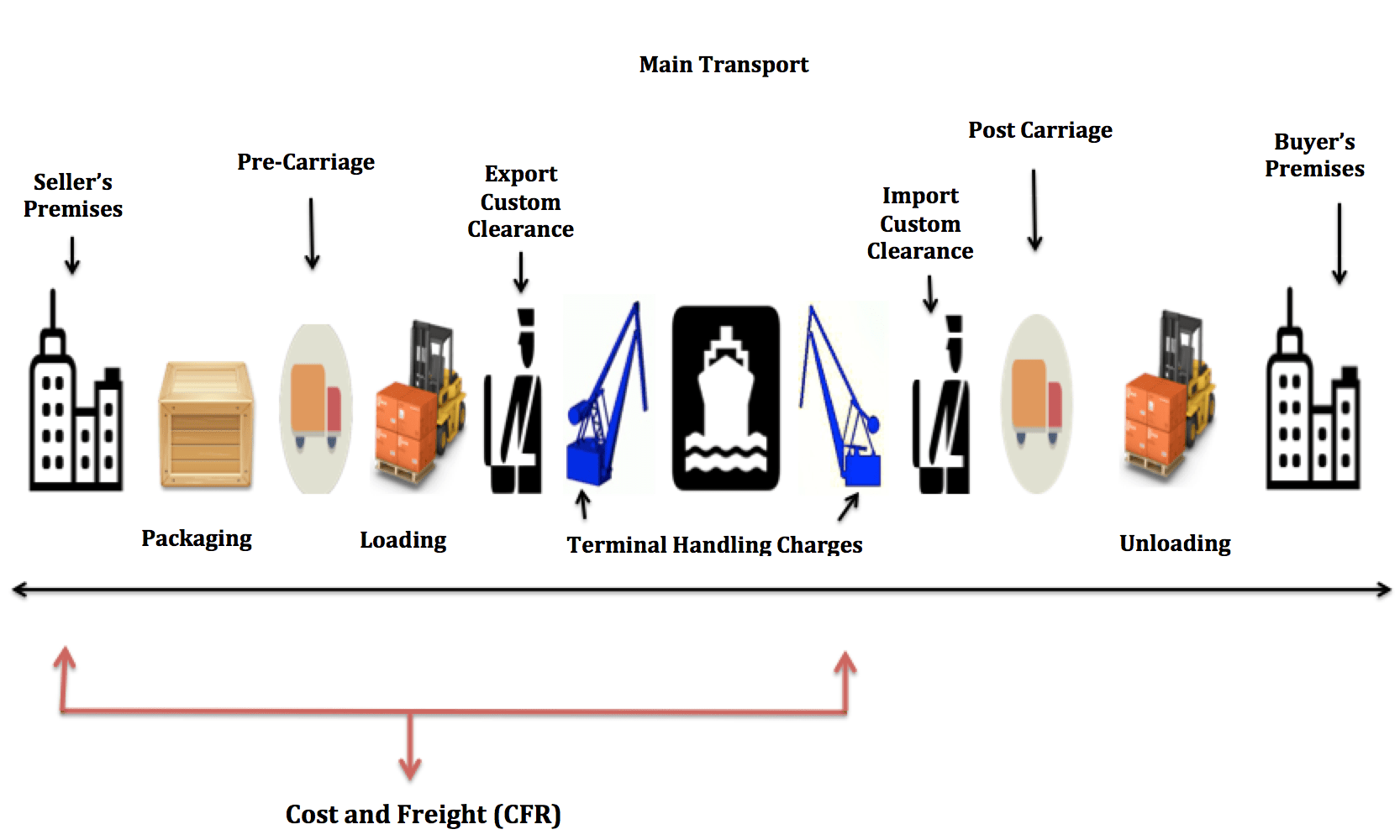 Cost and Freight