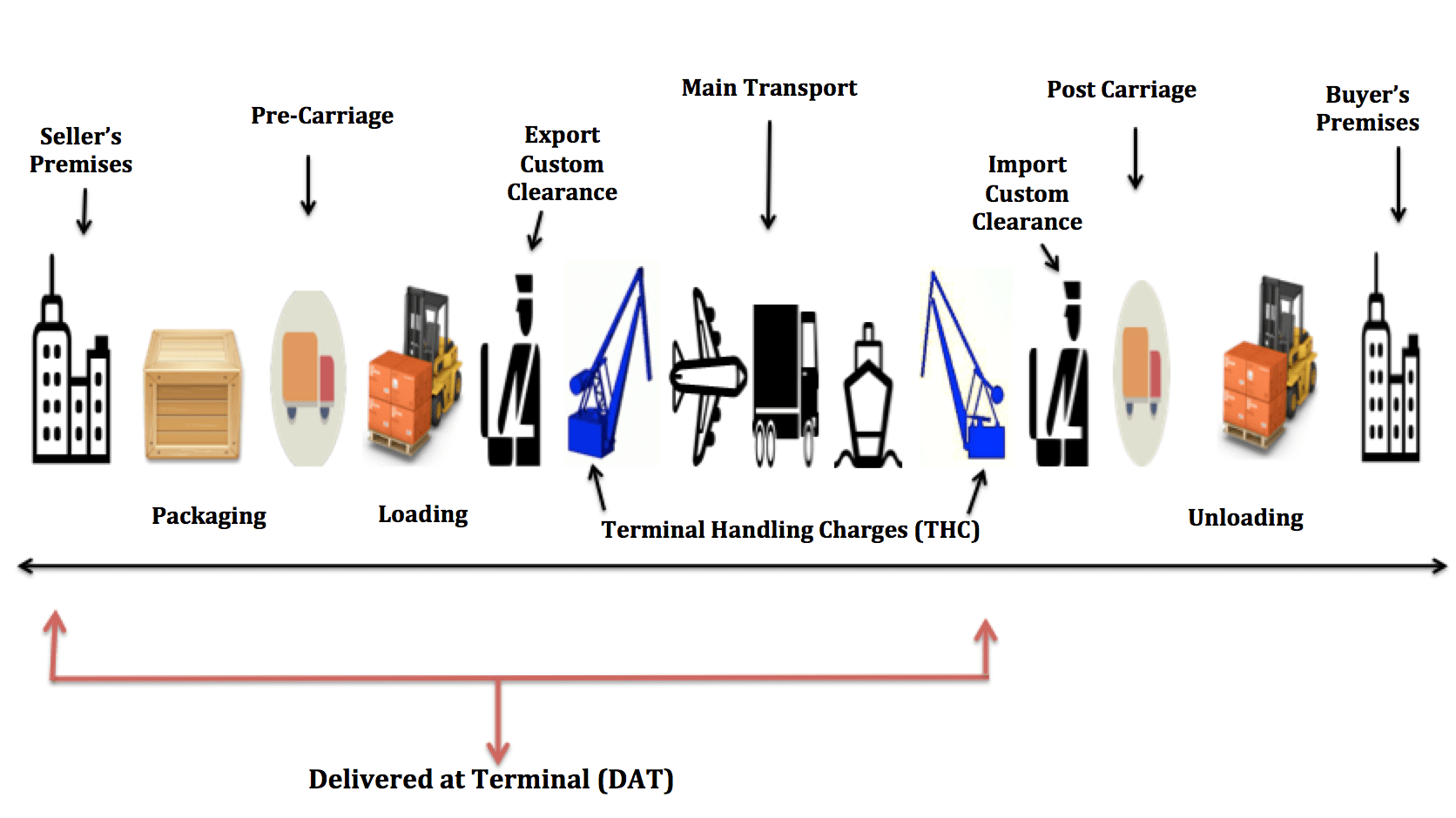 Delivered at Terminal